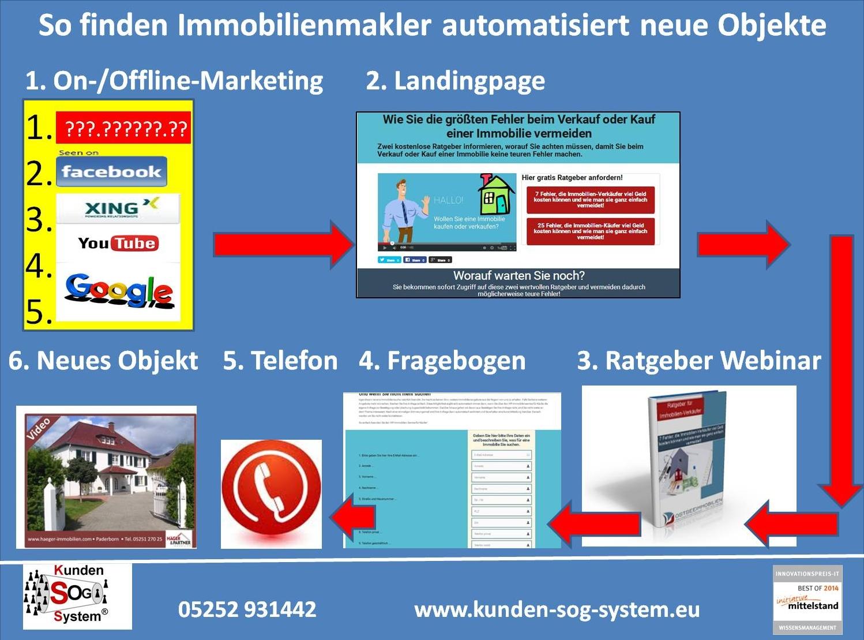 digitalisierung-marketing-vertrieb-immobilienmakler